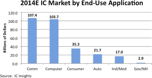 ICInsights-ICmarketbyenduse