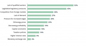 Barriers to Business Growth (3)