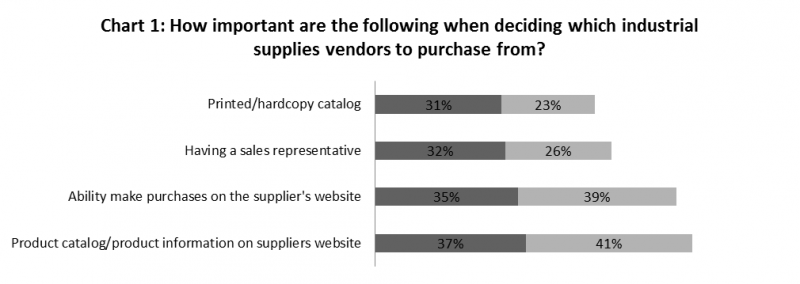Source: Adapted from 2014 UPS B2B Buyers Insight Study