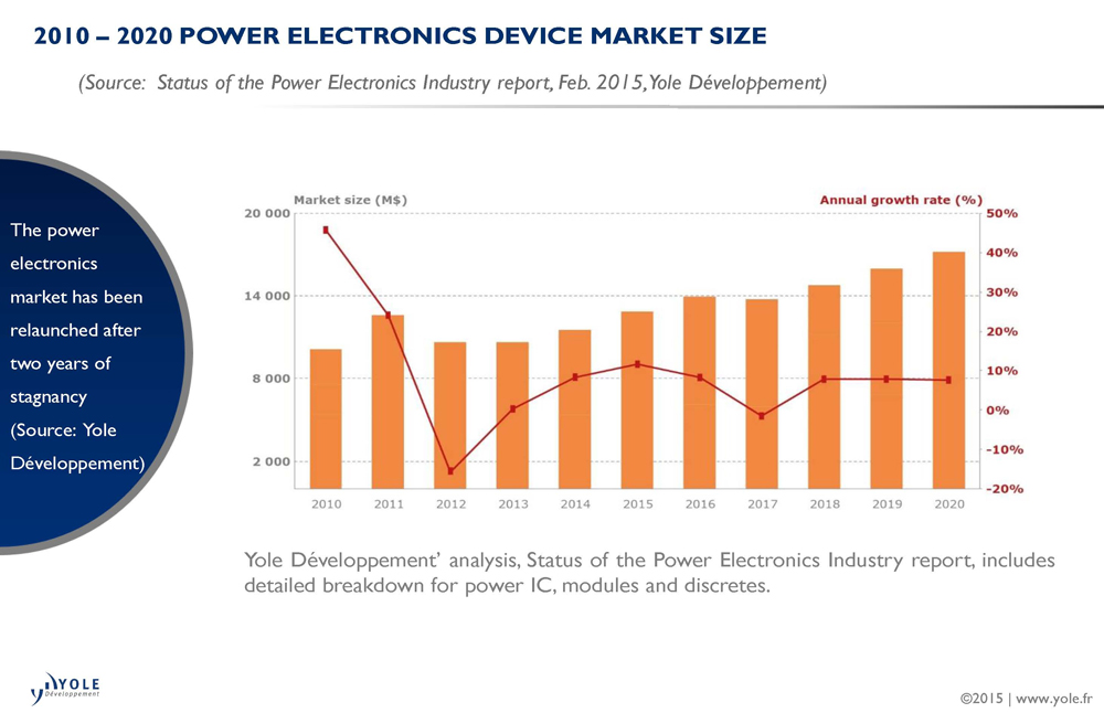 Power Semiconductor Market Recovers In 2014