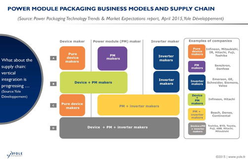 powerpackaging_businessmodel_yole_apr2015small