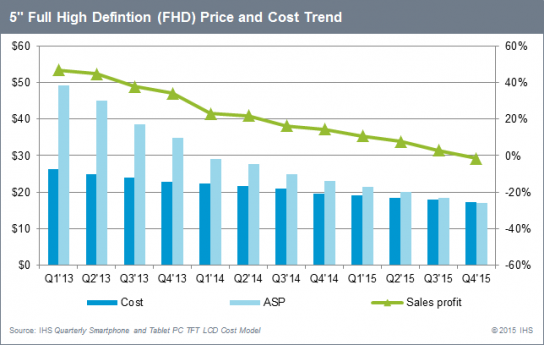 2015-05-13_5-inch-FHD-price-and-cost-trend
