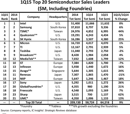 ICInsights-top20Q12015