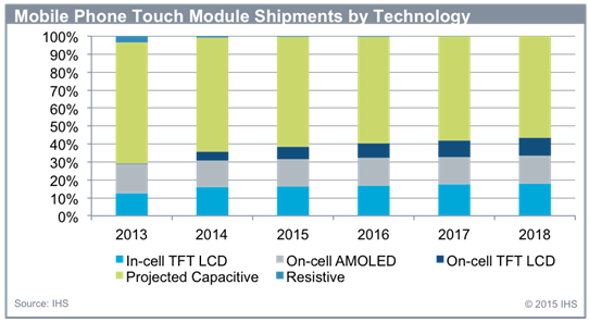 IHS_mobile_phone_touch_module_shipments_by_technology_150429