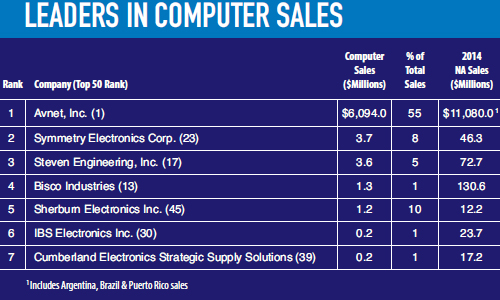 Top50leaderscomputers