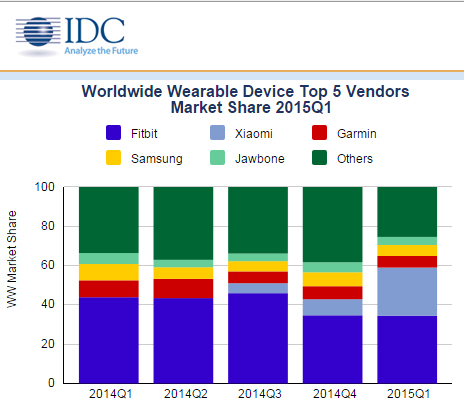 IDC-top5wearablevendors