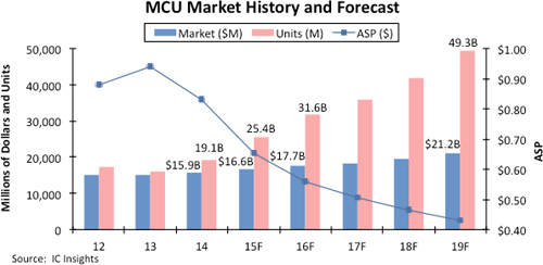 ICInsights-MCUmarketASPs
