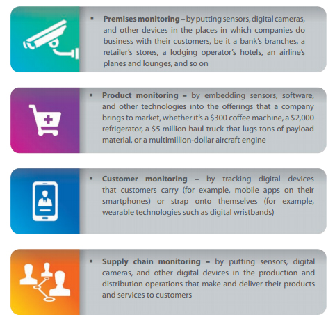 TCS-IoT-Business-Areas