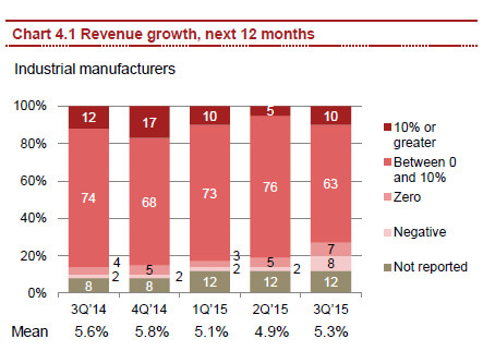 PwC-revenuegrowth