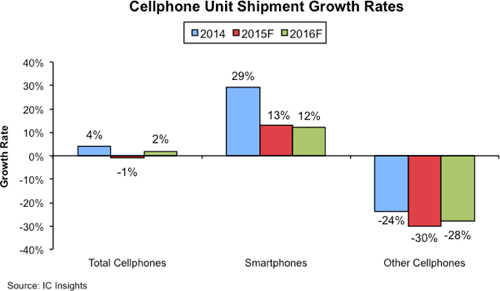ICInsights-cellphonegrowthrates