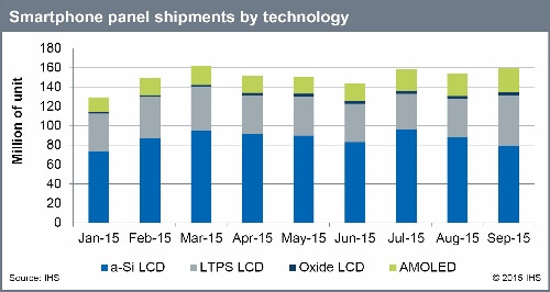 Smartphone_Panel_Shipment_by_Technology (500x266)