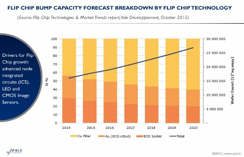 Yole Flip Chip Investment Reboots In 2018
