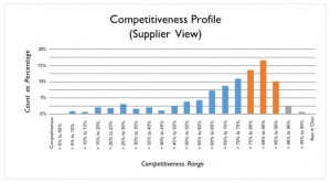 Competitiveness Profile