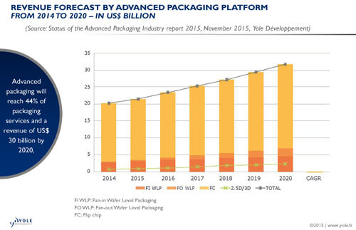 Yole-advancedpackagingindustry_revenues