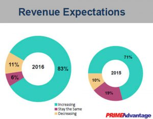 PrimeAdvantage-RevenueExpectations