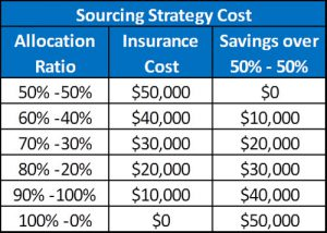 sourcingstrategycost