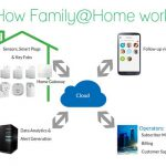 Greenpeak's Family Lifestyle system uses sensors, connected devices, cloud intelligence, and social media to combine a variety of important services into a simple to use app that enables service providers to make their customer's lives easier and more secure.