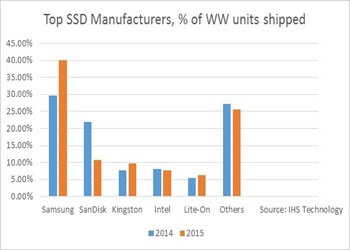 SSD Manufacturers 350 x 250