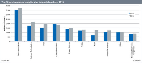 IHS-top10industrialICrank