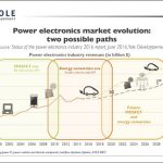 illus_powerelectronics_marketevolution_yole_june2016.jpg2