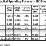 ICInsights-2016capitalspending