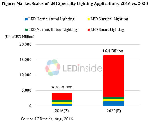 LEDinside-Specialty-LED-Lighting-Markets