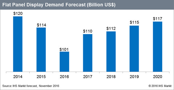 IHS Markit flat panel display market forecast.