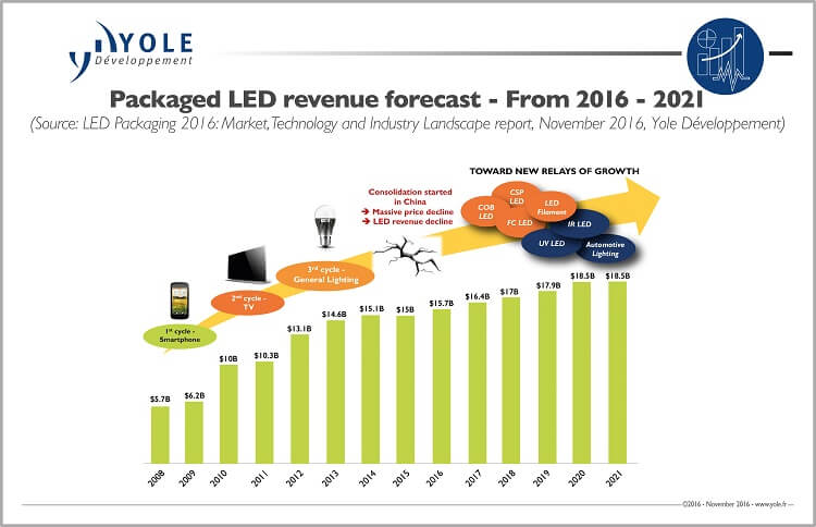 illus3_led-packaging_revenueforecast_yole_nov2016