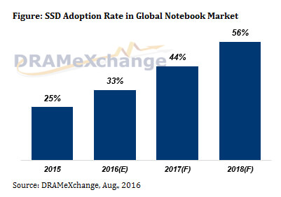 solid state drive (SSD) adoption rate