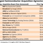 semiconductor M&A