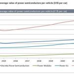 automotive power semiconductors