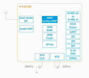 mediatek mt2533 chipset