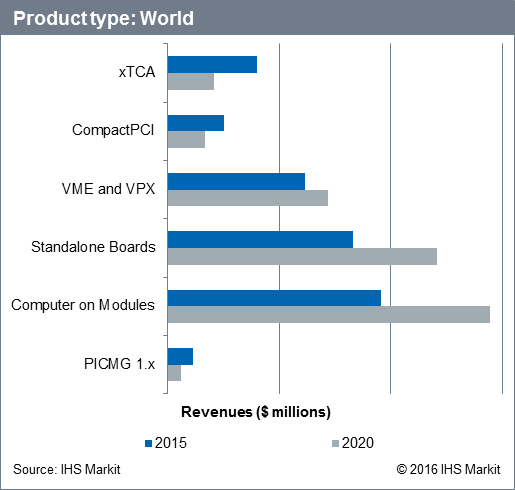 The world market for embedded computer boards, modules and systems by product type.