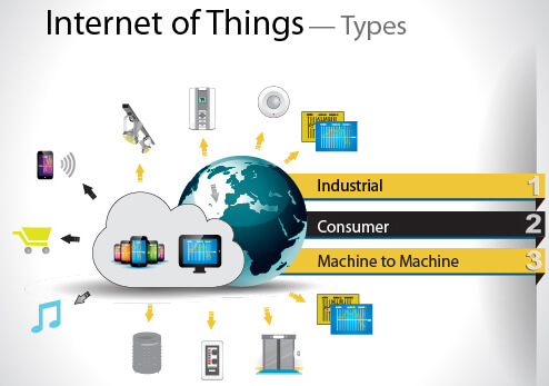 Industrial IoT, supply chain, IoT