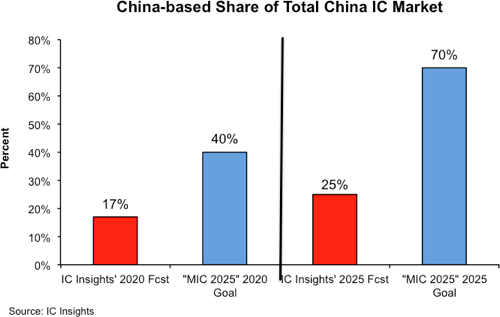 China IC supply chain