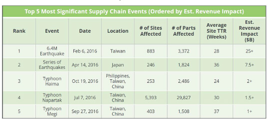 Top Five Supply Chain Events in 2016