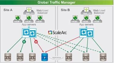 ScaleArc-Global Traffic Manager