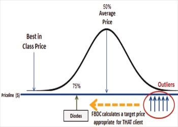 Figure 2: Pricing Outliers are Identified and Target Prices are Calculated