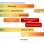 U.S. power electronics industry technology roadmap