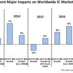 ICInsights-WW-IC-Market