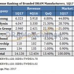 Top DRAM suppliers - PC DRAM prices