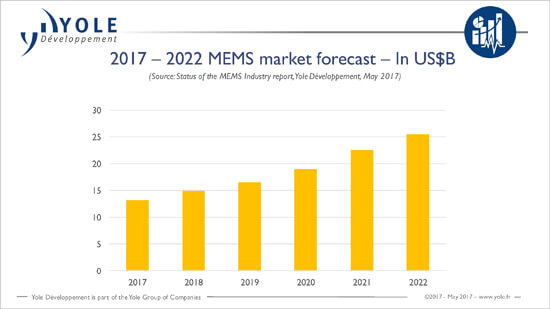 MEMS Industry forecast