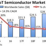 IC Insights - IoT semiconductor sales