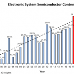 ICInsights-SemiContentJul2017