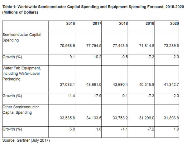 Gartner semiconductor capital spending forecast