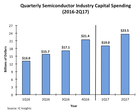 semiconductor capital spending - IC Insights