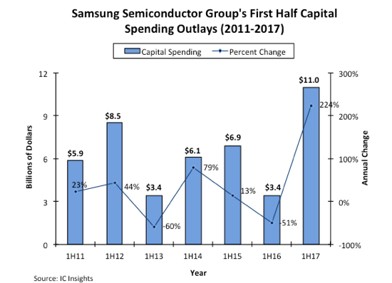 Samsung capital spending - IC Insights