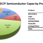 IC Insights semiconductor capital spending forecast