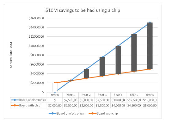 Chart shows the BOM cost of a board of electronics in a product (blue) and the cost of a similar board of electronics in which a custom integrated circuit (chip) has been used to integrate much of the electronics (orange). The black vertical bars show the cumulative saving of $10M achieved. Source: S3 Semiconductors