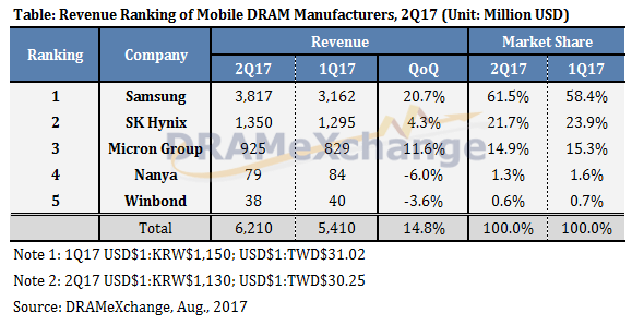 DRAMeXchange Mobile DRAM Supplier Ranking 2Q2017